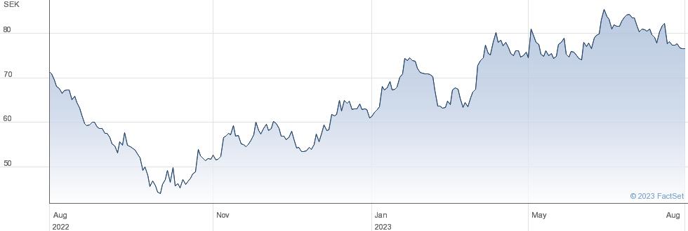 Alimak Group AB (publ) performance chart