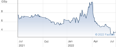 JANGADA MINES performance chart