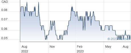 Granite Creek Copper Ltd performance chart
