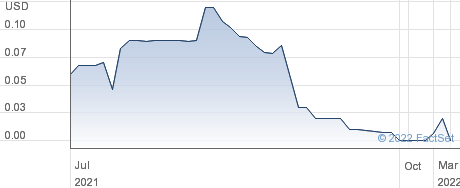 root9B Holdings Inc performance chart