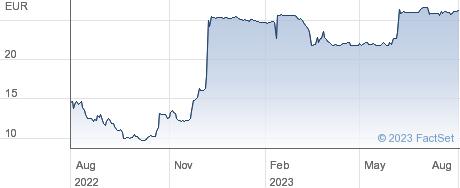 va Q tec AG performance chart