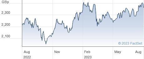FT BLOK performance chart