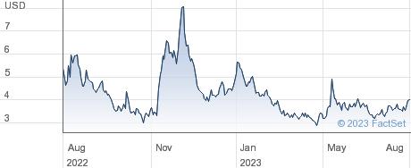 GrowGeneration Corp performance chart