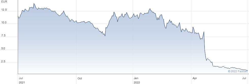 Corestate Capital Holding SA performance chart