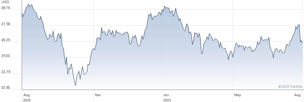 Four Corners Property Trust Inc performance chart