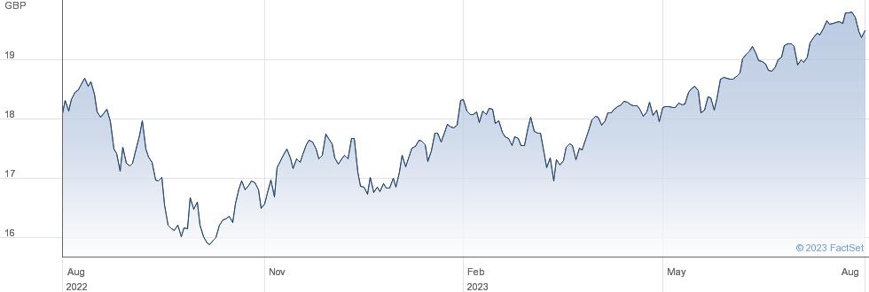 XMSCI WORLD performance chart