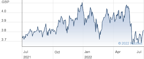 WORLD VAL GBP-D performance chart