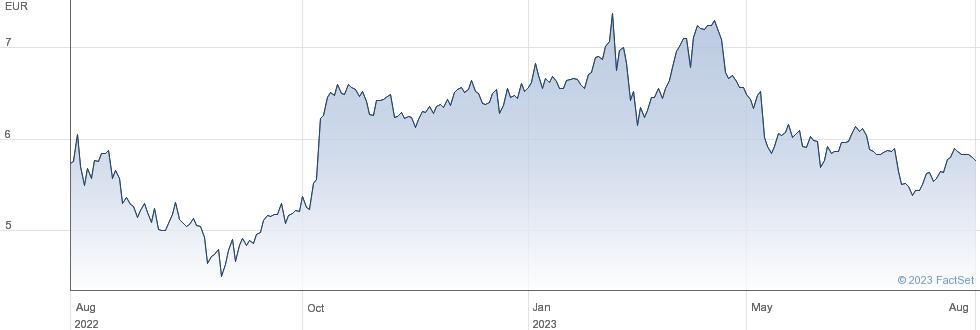 Schaeffler AG performance chart