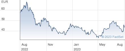 La Francaise de l Energie SA performance chart