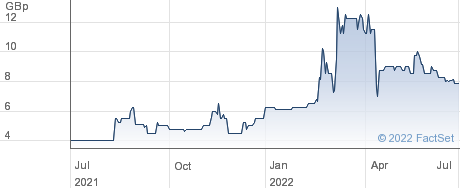 KROPZ PLC performance chart