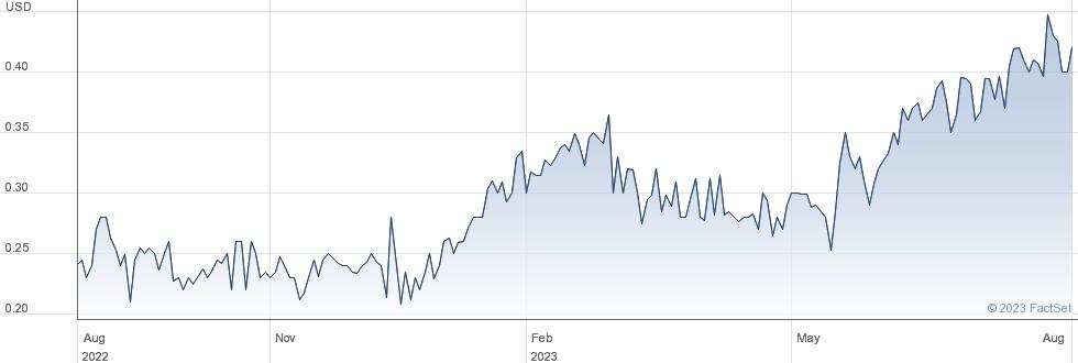 Alpha Bank SA performance chart