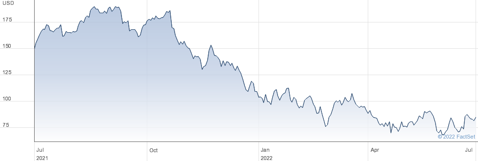Avalara Inc performance chart