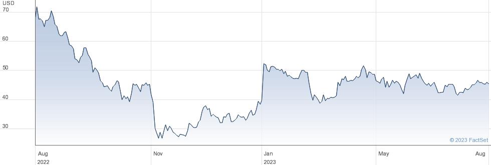 Rapid7 Inc performance chart