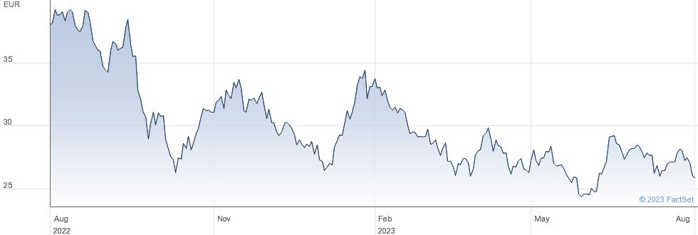 Grenergy Renovables SA performance chart