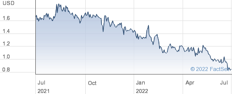 Akari Therapeutics PLC performance chart