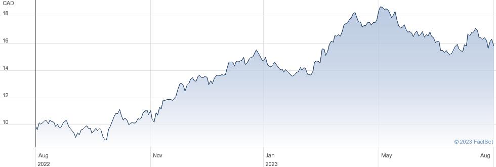 Alamos Gold Inc performance chart
