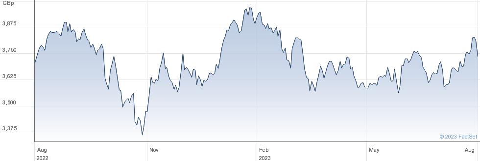 INV MSCI EMERG performance chart