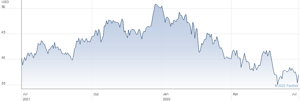 Bank Ozk performance chart
