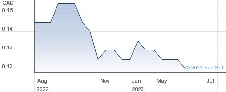 Monitor Ventures Inc performance chart