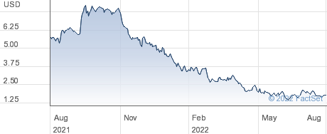 Surface Oncology Inc performance chart