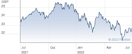 TSGB A SHARES performance chart