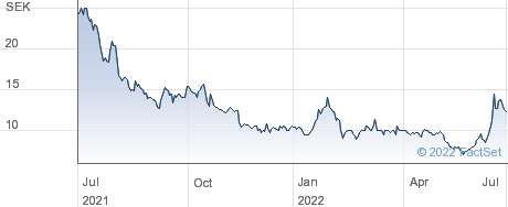 SenzaGen AB performance chart