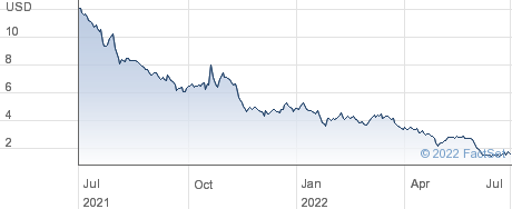 Loandepot Inc performance chart