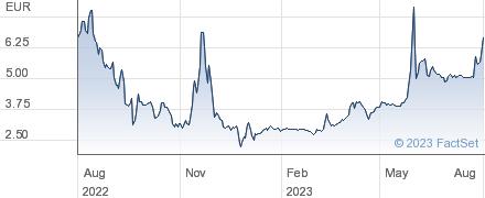 Uniper SE performance chart