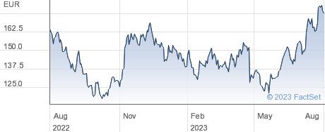Soitec SA performance chart
