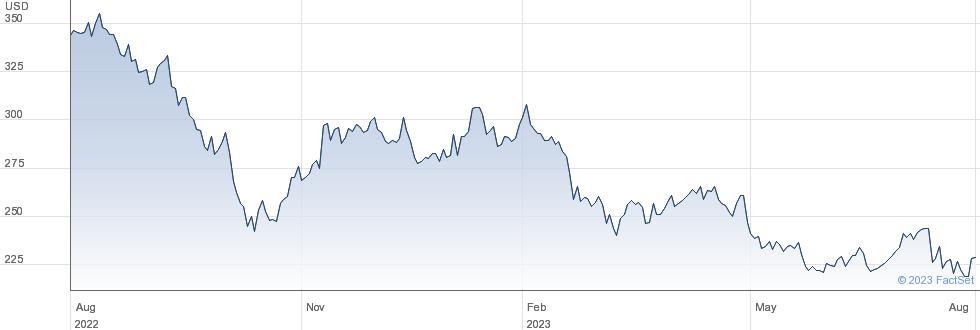 SBA Communications Corp performance chart