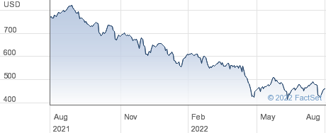 Charter Communications Inc performance chart