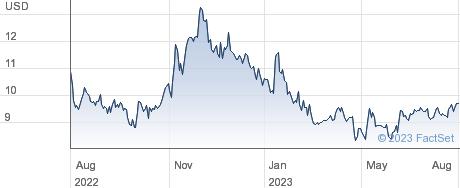 Corecivic Inc performance chart