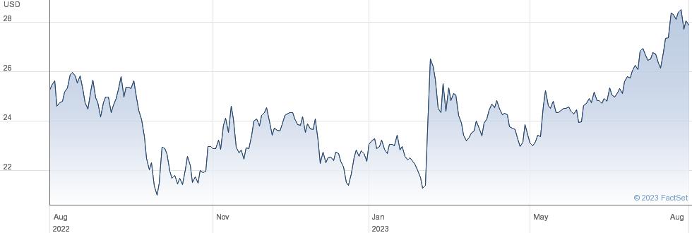 Vistra Corp performance chart