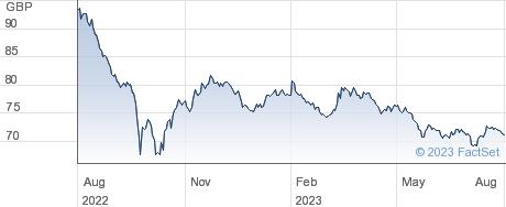 1 3/4% TG 37 performance chart