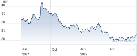 Boston Omaha Corp performance chart