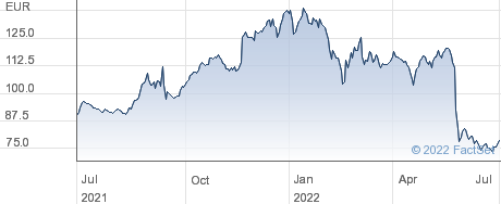 Hornbach Holding AG & Co KGaA performance chart