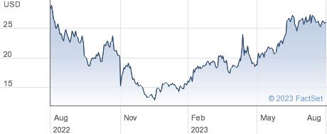Merus NV performance chart