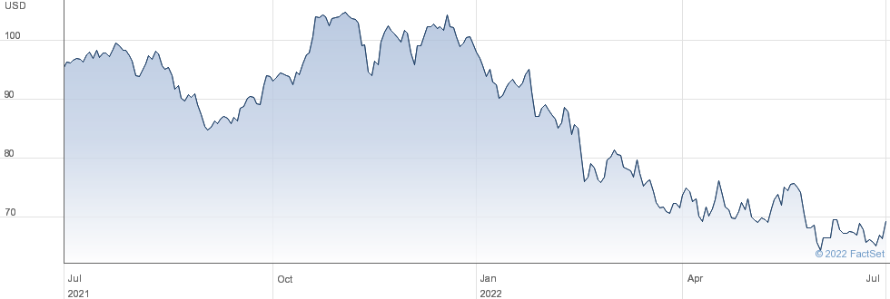 ITT Inc performance chart