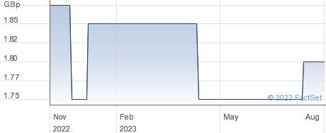 MARWYN PLC performance chart