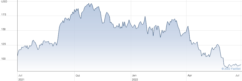 Herc Holdings Inc performance chart