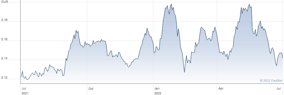 Banco Comercial Portugues SA performance chart