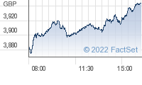 FTSE All Share interday chart